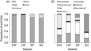 Seasonal composition of wolf-killed prey in Yellowstone's Northern Range