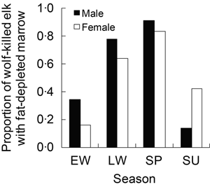 Proportion of wolf-killed adult elk with fat-depleted bone marrow